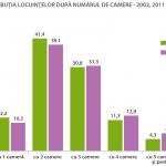 Distribuția locuințelor după numărul de camere, în anii 2002 și 2011